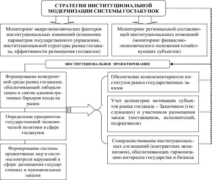 Что такое институциональный дизайн