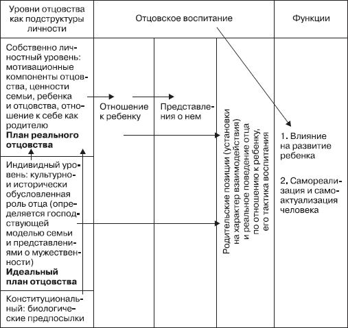 reading acquisition processes
