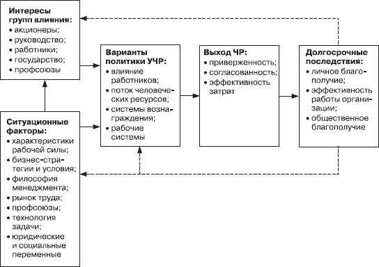 Гарвардская схема управления