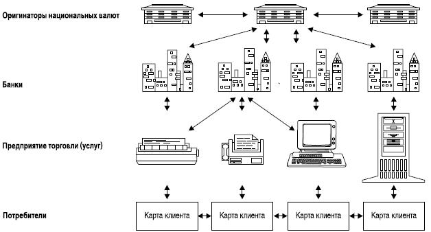 Схема обращения электронной