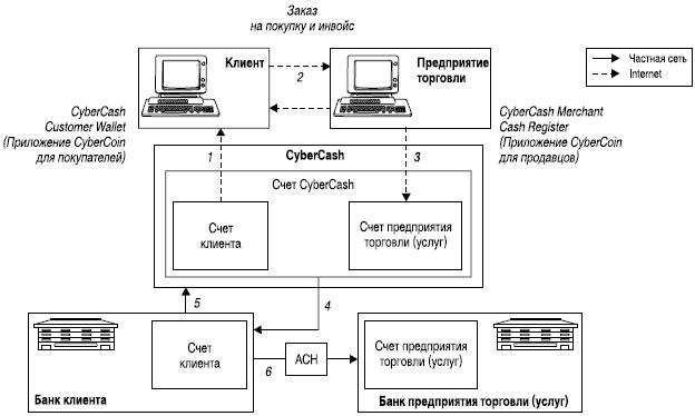 Рис. 9. Система CyberCash[15]: