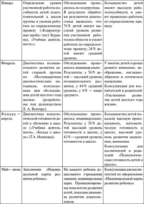 образец протокола обследования психологом