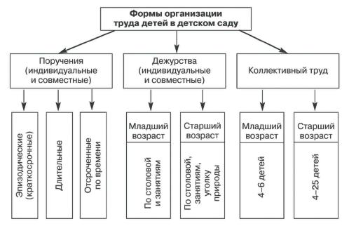 При организации труда