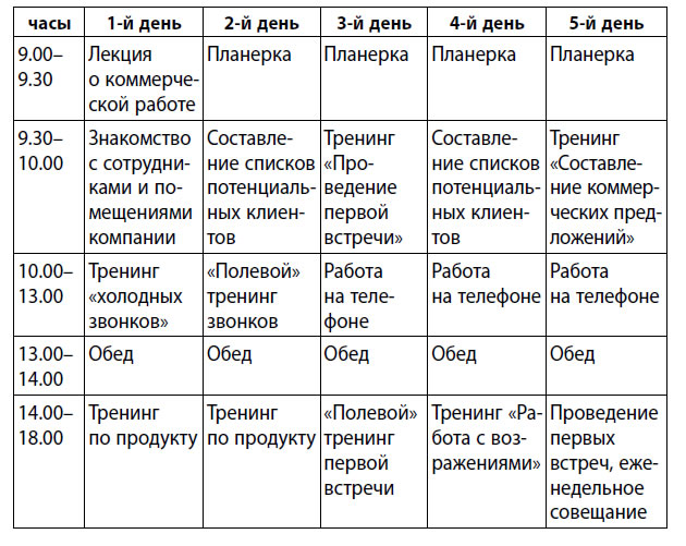 Планирование дня руководителя