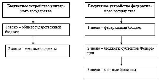Ниже приведена схема