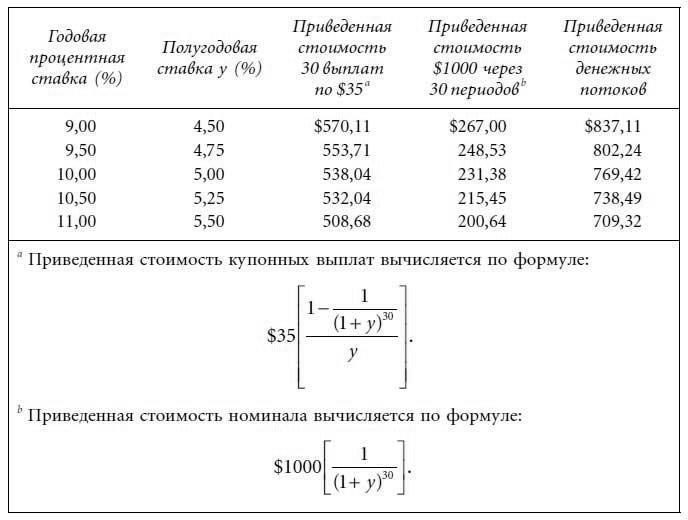процентные ставки и доходность облигаций
