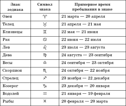 30 декабря кто по гороскопу имена святцам