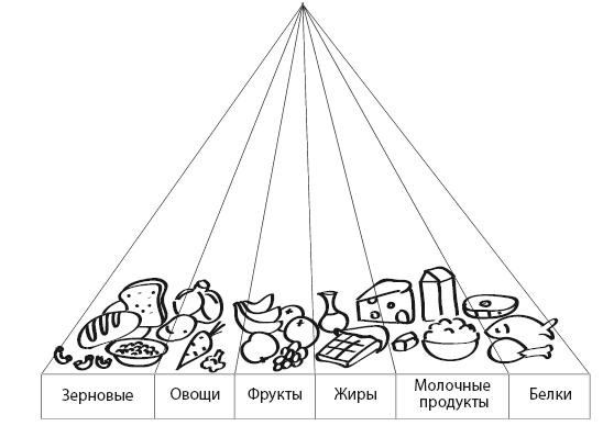 российские диетологи