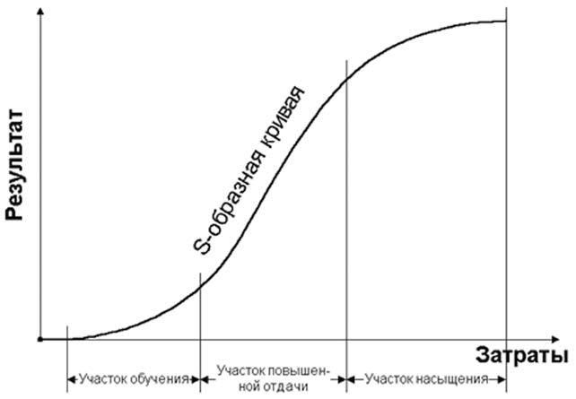 какие стадии эволюции технологии описывает s образная кривая
