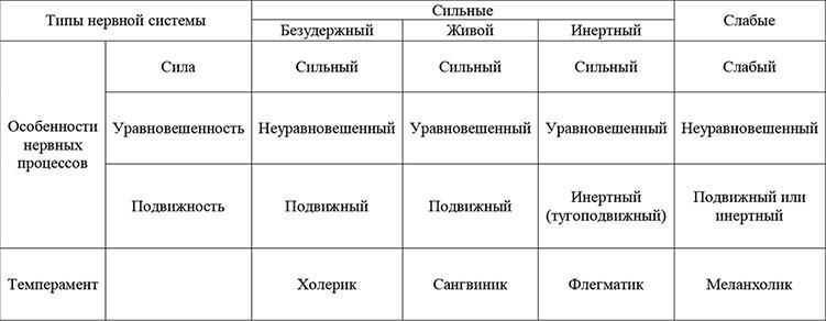 обои удалил, определите тип темперамента: низкий уровень активности поведения т положения