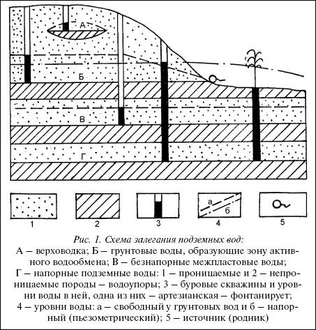 Схема залегания подземных вод: