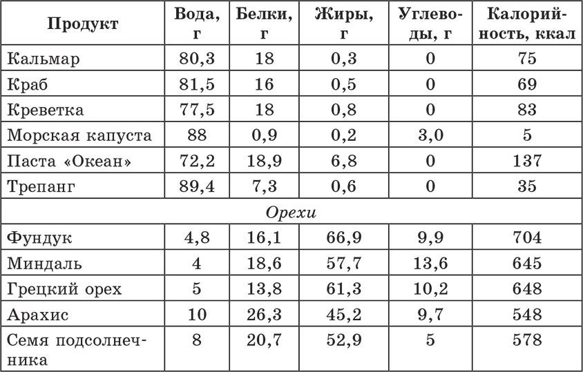 таблица расчета калорий для похудения онлайн