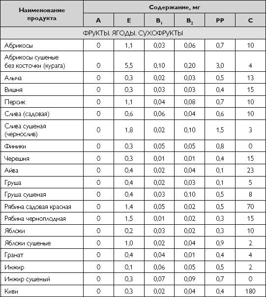 Скурихин тутельян химический состав пищевых продуктов
