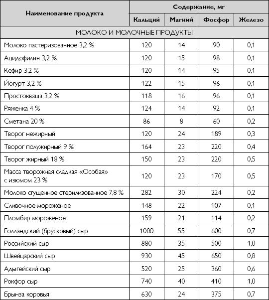 Таблица химический состав российских продуктов скурихин