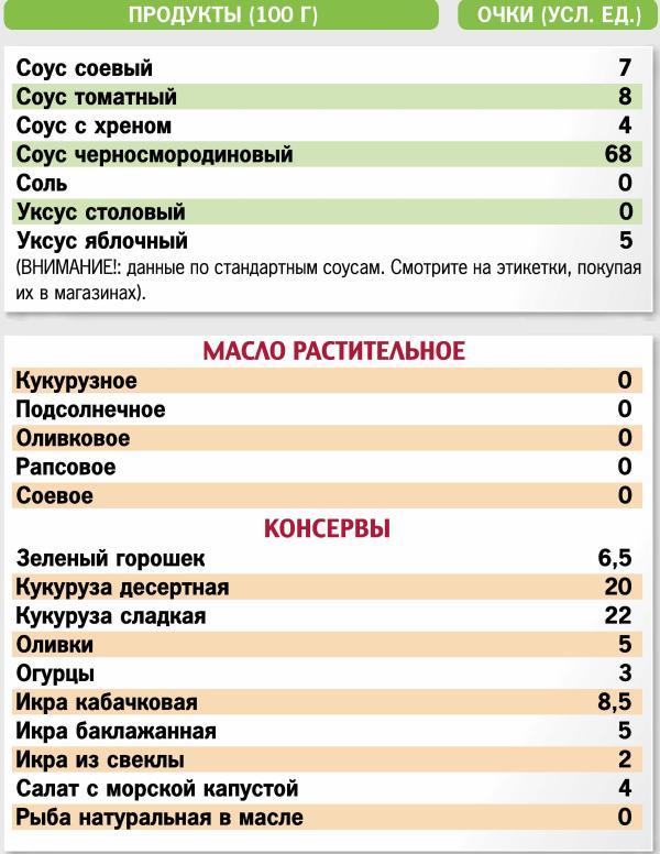 Кремлевская диета икра кабачковая