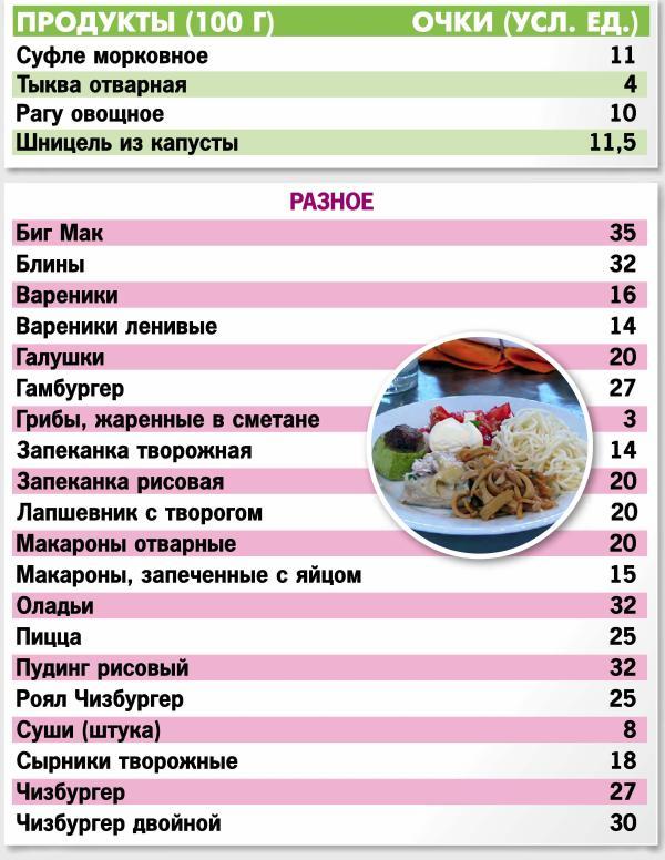 Кремлевская Диета Очковая Диета. Кремлевская диета: что это такое, эффективность, плюсы и минусы диеты, примерное меню на неделю