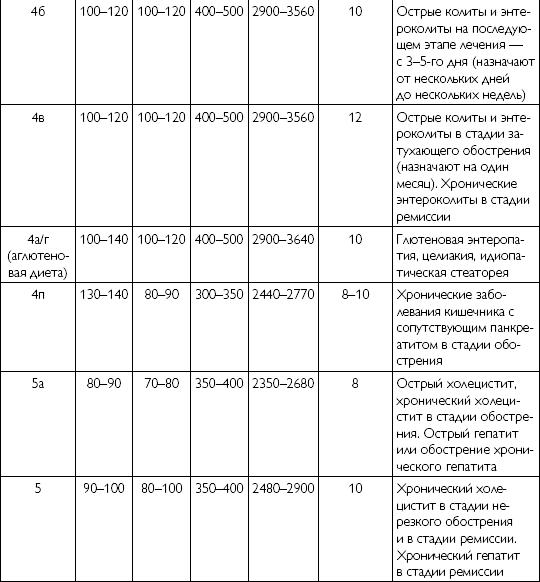 Система Диет М И Певзнера.
